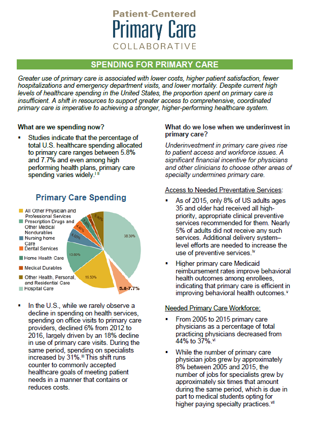 Spending for Primary Care Fact Sheet | Patient-Centered Primary Care