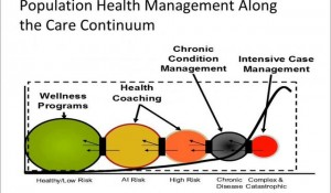 Health Information Technology Framework for Population Health Management